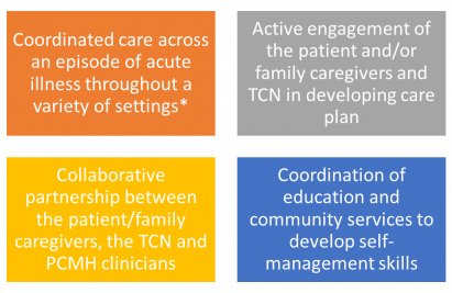 * Such as a transitional care nurse (TCN) meets with patient/family caregiver in hospital, or see...