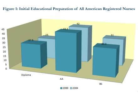 Initial education preparation of all American registered nurses